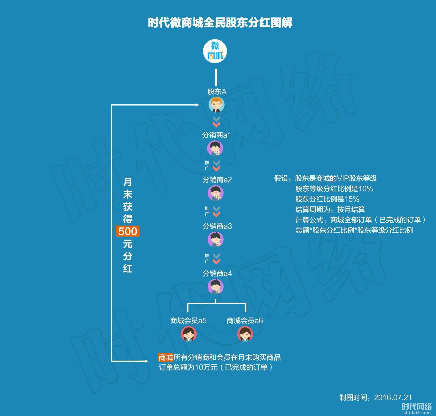 时代微商城全民股东分红图解.jpg