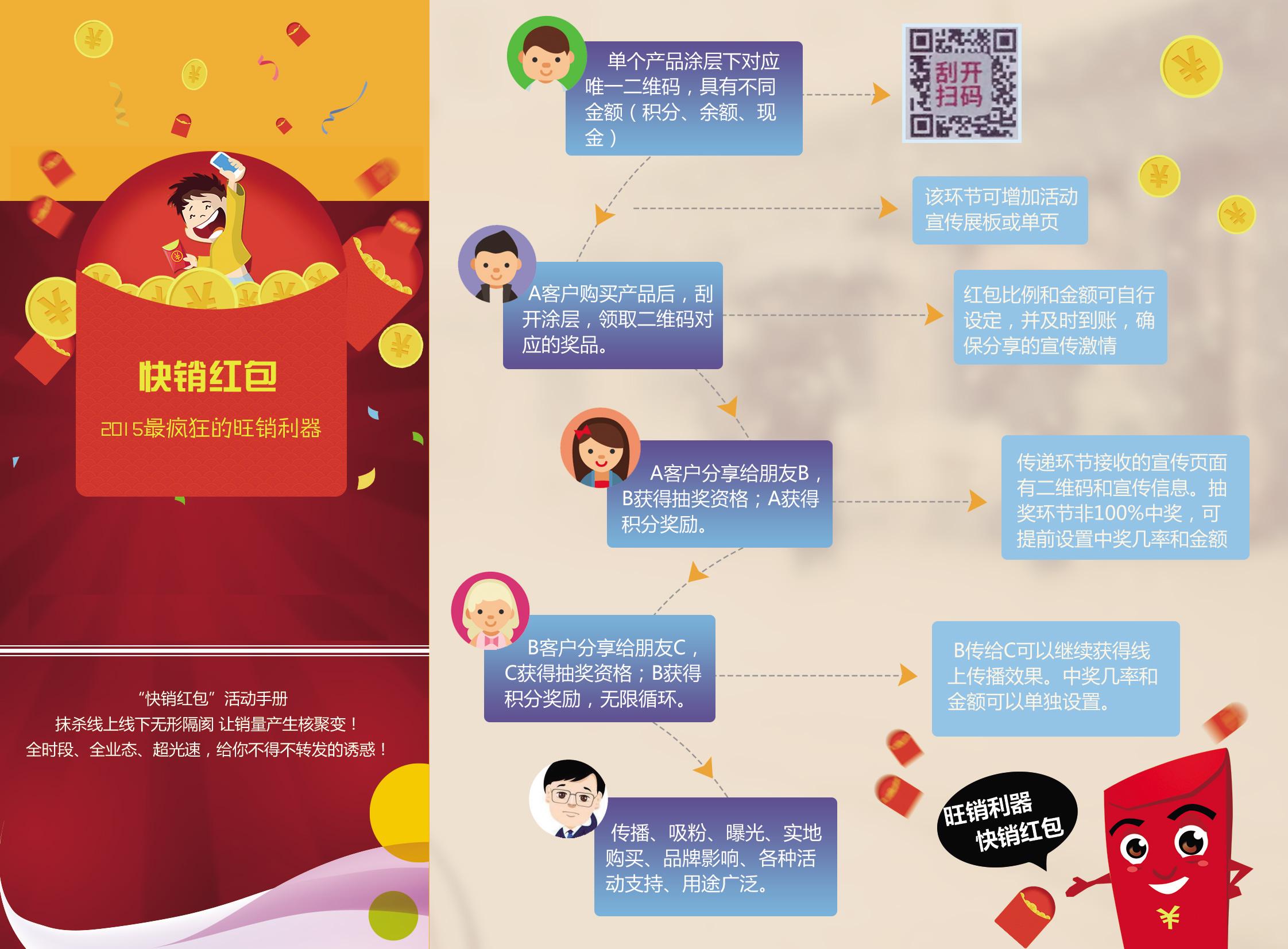 微信红包新玩法,快消品微信营销红包活动利器!
